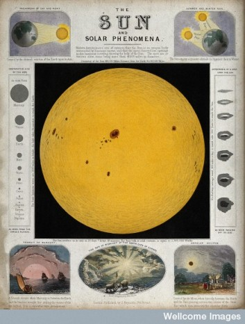 V0024719 Astronomy: a diagram of the sun, and various effects of sunl